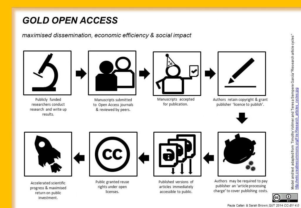Acceso_abierto_dorado