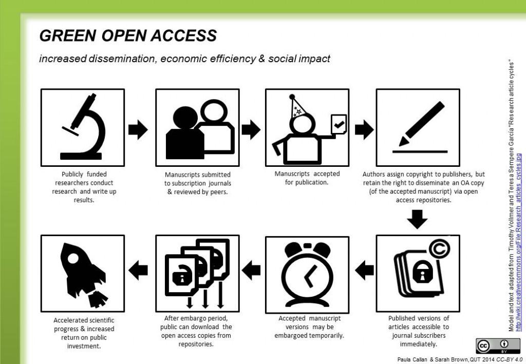 Acceso_abierto_verde